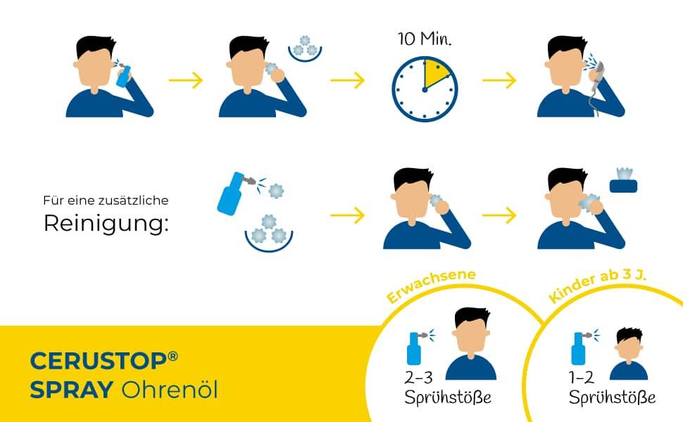Grafik zur richtigen Anwendung von CERUSTOP® Ohrenöl-Spray.